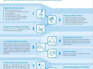 Informationen zum Schutz gegen das Coronavirus